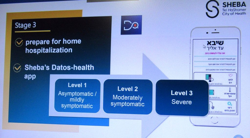 Dr. Galia Barkai, Head of Telemedicine, Sheba Medical Center slide of level of care COVID-19
