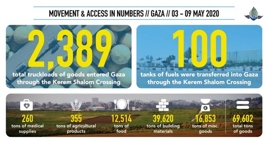 Israel transports into Gaza in May 2020 COVID-19